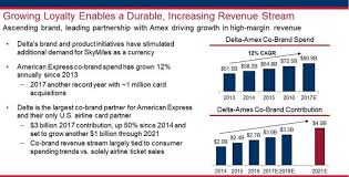 Delta Miles Chart 2016 The Delta Amex Deal Is Up To 3 Billion This Year Heres
