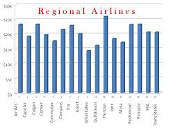 Pilot Salary Chart File First Year Regional Pilot Pay Industry Chart Jpg