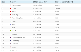 These 15 Economies Represent 75 Of Total Global Gdp Or