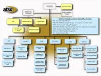 Army G 4 Org Chart Hqda Introductory Brief To The Eitf