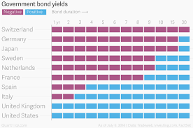 Bond Interest Rates Chart Negative Interest Rates A Third Of All Government Bonds Are