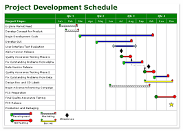 project development timeline why do 85 of hardware companies miss their product development