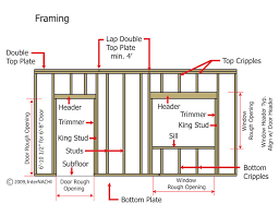 Image Rough Door And Window Framing Sc St Internachi Milgard Windows Doors Framing Door Door Framing Dimensions Garage Door Framing