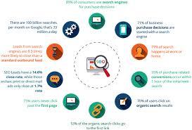 9 Highest Paying Digital Marketing Jobs Skills In Demand 2019