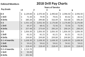 Army Drill Pay Chart 2019 19 True To Life Pay Chart For Enlisted