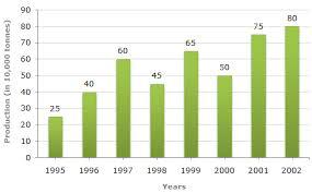 Data Interpretation Bar Charts Questions And Answers