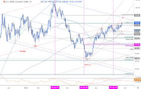 Weekly Trend Chart Us Dollar Weekly Price Outlook Rally At Multi Year Trend