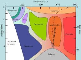 Metamorphic Facies Chart File Metamorphic Facies Jpg Wikipedia