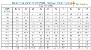 Age Vs Height Chart India 17 Paradigmatic Ideal Weight For Age And Height Chart