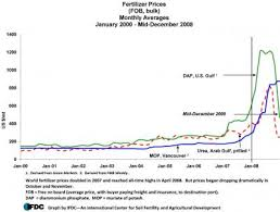 World Fertilizer Prices Drop Dramatically After Soaring To