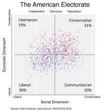 Conservative Vs Liberal Chart How Many Libertarians Are There The Answer Depends On The