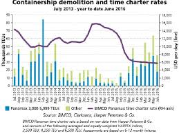 Panamax Rates Chart More Panamax Containerships Head For Demolition Marine Log