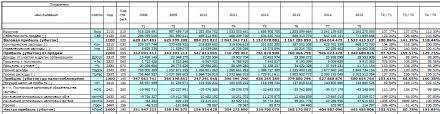 Финансовый анализ предприятия по балансу и отчету о прибылях и убытках Финансовый анализ Отчет о прибылях и убытках