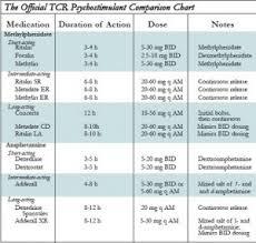 Methylphenidate Er Dosage Chart 34 Prototypal Adhd Stimulant Comparison Chart
