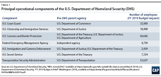 Doj Civil Rights Division Organizational Chart Building Meaningful Civil Rights And Liberties Oversight At