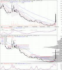 Tvix Stock Quote Gorgeous Tvix Quote Pleasing Tvix Stock Price Velocityshares Daily 48X Vix