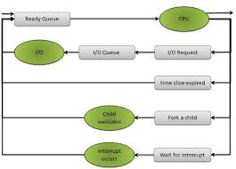 operating system process schedulingqueuing diagram