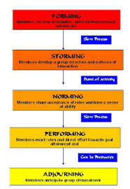 Psychology Flow Chart Social Psychology Blog Flow Chart Of The Five Stages Of