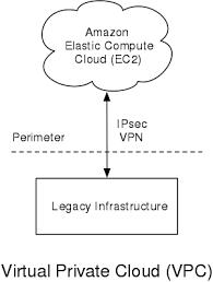 Amazon Elastic Compute Cloud Amazon Virtual Private Cloud Wikipedia