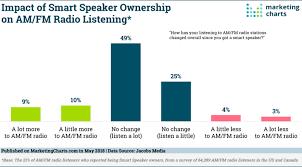 Smart Speaker Effect On Radio Listening