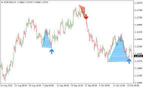 Forex Chart Pattern Indicator Free Download Double Top And Bottom Pattern Metatrader 4 Forex Indicator