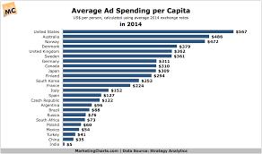 Strategyanalytics Average Ad Spend Per Capita In 2014