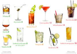 Alcohol And Carbs Chart Visual Guide The Best And The Worst Drinks Diet Doctor