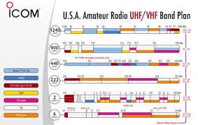Usa Amateur Radio Hf Band Plan Resource Detail The