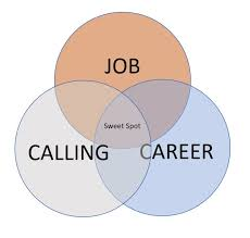 Calling For A Job Kanmanis Perception Are Looking For A Job Or Career Or Calling