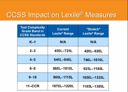 lexile score chart map resources common core and lexiles