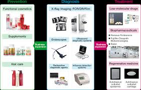 Medical Technology Example Fujifilm Takes On The Challenge Of Making Regenerative Medicine A