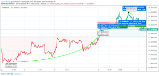 Ethereum Price Analysis Will Bulls Now Continue The