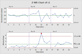 Minitab C Chart Overview For Z Mr Chart Minitab