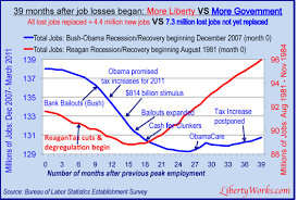 Obama Successes Chart Job Creation Success Vs Political Hype Spin Government