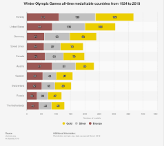Olympic Medal Chart Winter Olympic Games All Time Medal Table 1924 2018 Statista