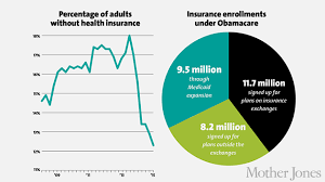 20 Obamacare Stats Republicans Dont Want You To See