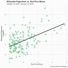 Basketball Plus Minus Chart The Most Objectively Underrated Players In The Nba The Ringer