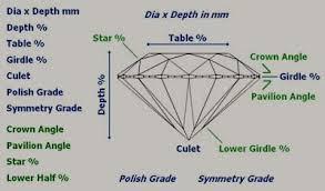 Diamond Cut Chart Ideal Ideal Cut Diamonds Whiteflash