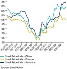 Steel Prices 2018 Chart Metals Economic Studies Coface