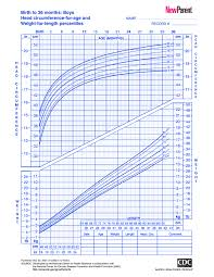 Prematurity Growth Chart Cdc Or Who