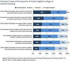 part v teachers concerns about broader impacts of digital figure