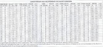 Halibut Weight Chart 2016 Big Fish Contest