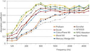 Acoustic Absorption Coefficient Chart Choosing Using Porous Absorbers