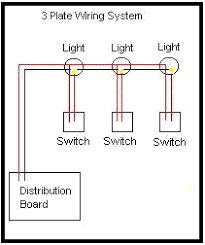 domestic electrical wiring this method is only really useful on the extension of existing circuits as it does take longer than either of the other two methods