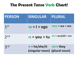 Singular And Plural Verbs Chart The Present Tense Of Latin Verbs Ppt Video Online Download