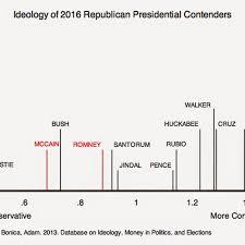 This Political Scientist Estimated Politicians Beliefs Via