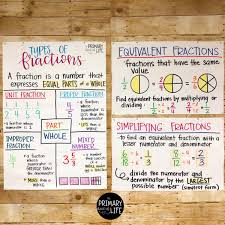 Equivalent Fractions Anchor Chart 4th Grade Anchorchart Hashtag On Twitter