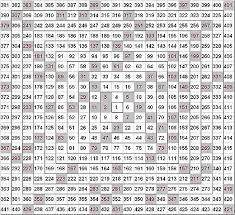 Prime Number Chart To 200 Ganns Square Of Nine And Spiral Properties Of Prime Numbers