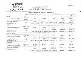 Bir Tax Chart Computation Of Semi Monthly Withholding Tax 2018 February 2018