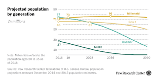 Baby Boomer Demographic Chart Millennials Expected To Outnumber Boomers In 2019 Pew